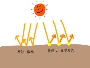 紫外線吸収剤か紫外線散乱剤の説明