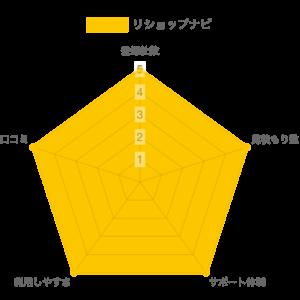 リショップナビ 比較グラフ