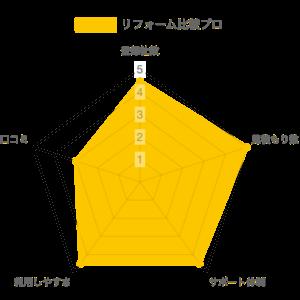 リフォーム比較プロ 比較グラフ