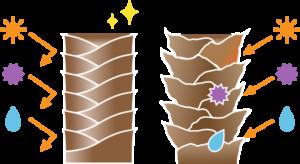 キューティクルの図